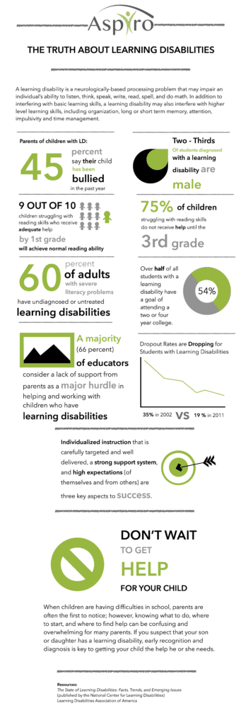 Learning Disabilities in Teenagers and Young Adults Infographic | Aspiro Wilderness Therapy Program