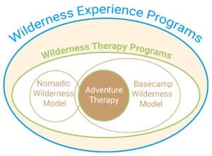 Wilderness Experience Programs | Aspiro Adventure Therapy