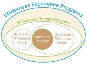 Wilderness Experience Programs