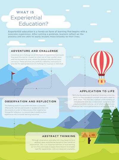 Adventure therapy is a type of experiential learning or experiential education?