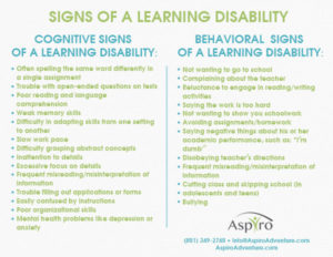 Signs of learning disabilities in teenager and young adults | Aspiro Adventure Therapy Program